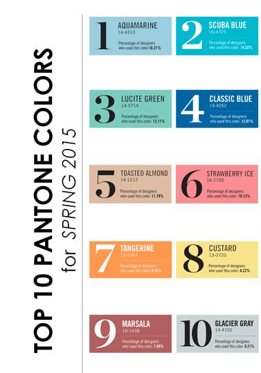 ranking-pantone-colores-primavera-verano-2015